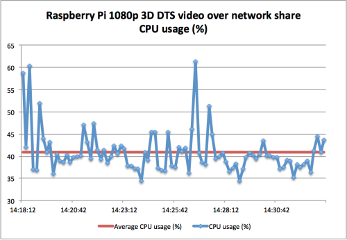 Raspberry Pi 3D 1080p DTS video over network share CPU usage