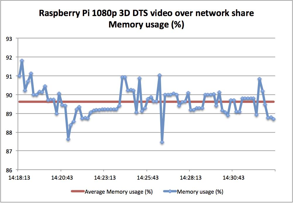 raspberry pi openelec 1080p gui