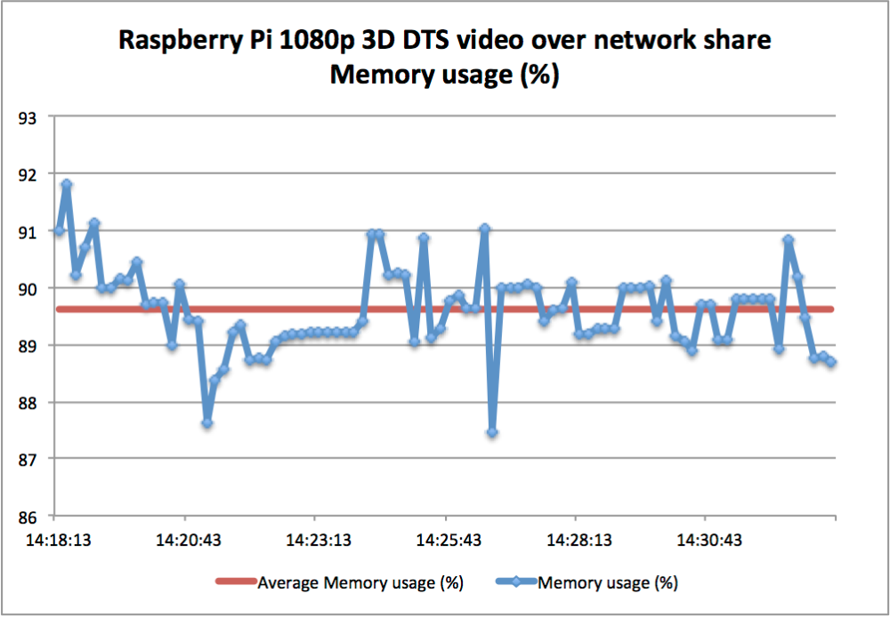 Raspberry Pi - OpenELEC 3D 1080p DTS video playback performance test (3/6)
