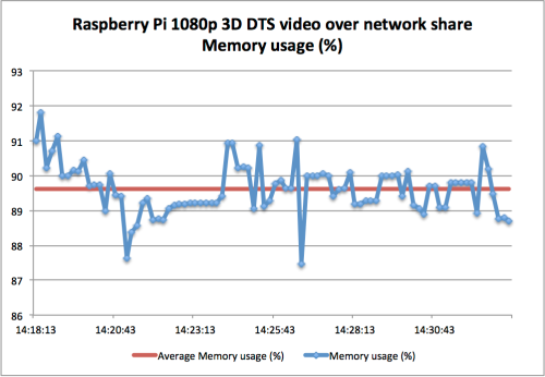 Raspberry Pi 3D 1080p DTS video over network share Memory usage