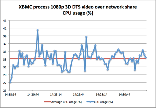 XBMC process 3D 1080p DTS video over network share CPU usage