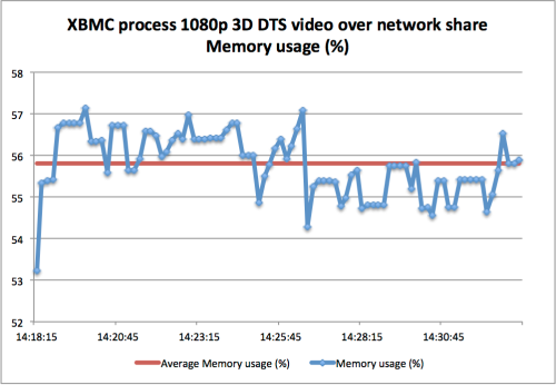 XBMC process 3D 1080p DTS video over network share Memory usage