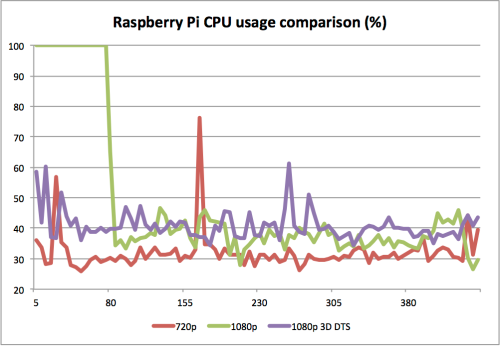 Raspberry Pi 3D 1080p CPU usage comparison