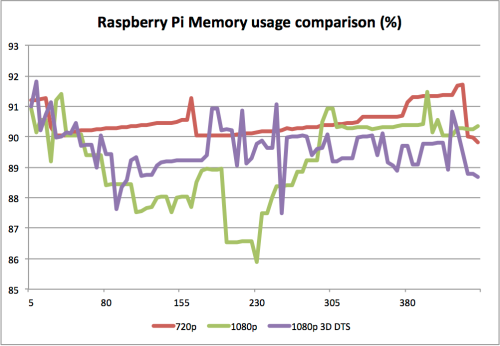 Raspberry Pi 3D 1080p Memory usage comparison
