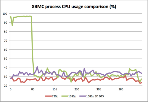 XBMC process 3D 1080p DTS video playback over network share CPU usage