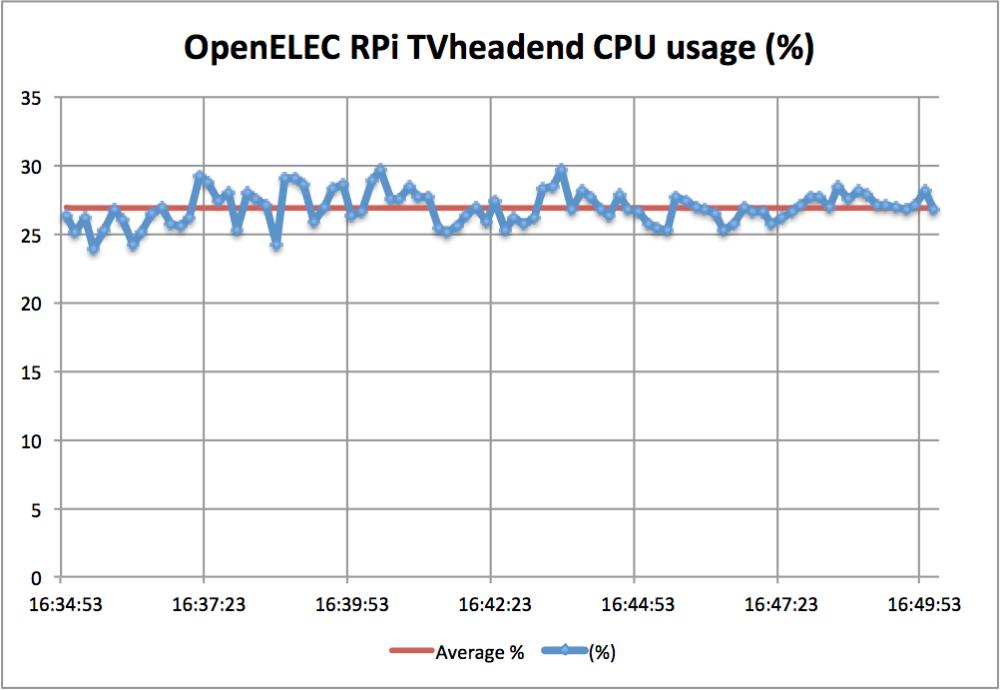 OpenELEC RPi Tvheadend test (2/2)