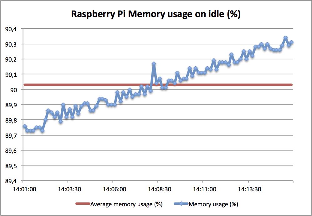 RaspberryPi - OpenELEC + TVheadend (PVR - DVB-T) performance test (3/6)