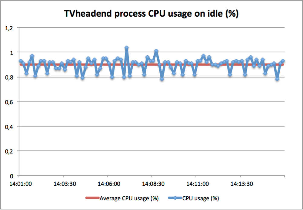 RaspberryPi - OpenELEC + TVheadend (PVR - DVB-T) performance test (6/6)