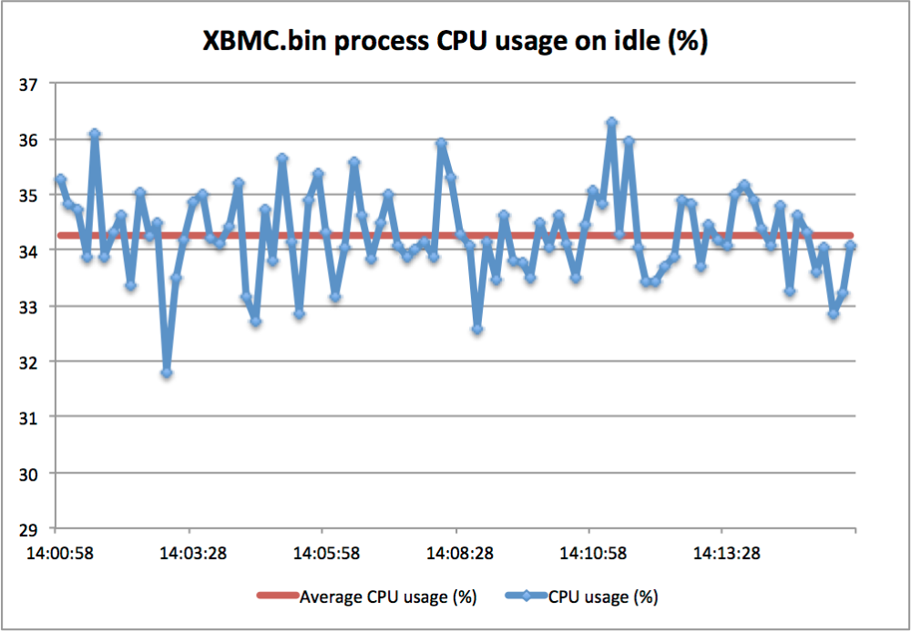 RaspberryPi - OpenELEC + TVheadend (PVR - DVB-T) performance test (4/6)