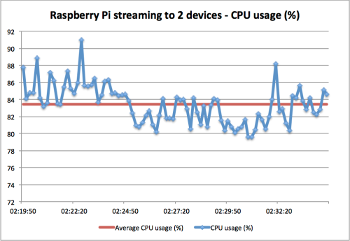 Raspberry Pi CPU usage streaming to itself (TV) and PC