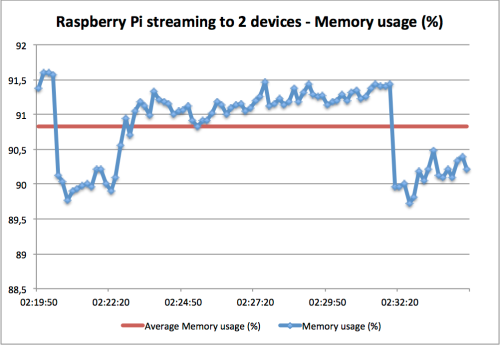 Raspberry Pi Memory usage streaming to itself (TV) and PC