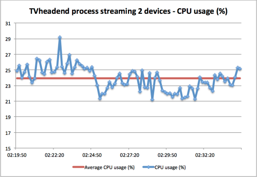 TVheadend process CPU usage streaming to itself (TV) and PC