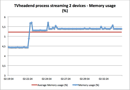 TVheadend process Memory usage streaming to itself (TV) and PC