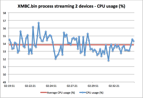 XMBC.bin process CPU usage streaming to itself (TV) and PC