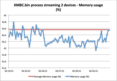 XMBC.bin process Memory usage streaming to itself (TV) and PC
